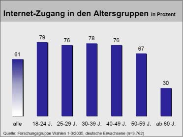 Internetzugang in den Altersgruppen 2005