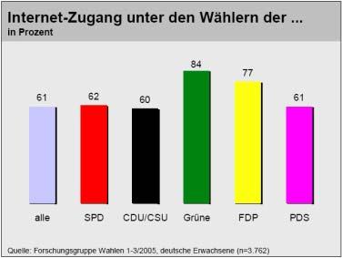 Internetzugang unter den Wählern der ... 2005